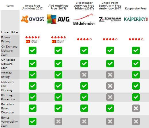 what is the best free antivirus?